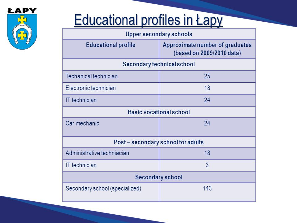 Educational profiles in Łapy Upper secondary schools Educational profile Approximate number of graduates (based on 2009/2010 data) Secondary technical school Techanical technician25 Electronic technician18 IT technician24 Basic vocational school Car mechanic24 Post – secondary school for adults Administrative techniacian18 IT technician3 Secondary school Secondary school (specialized)143