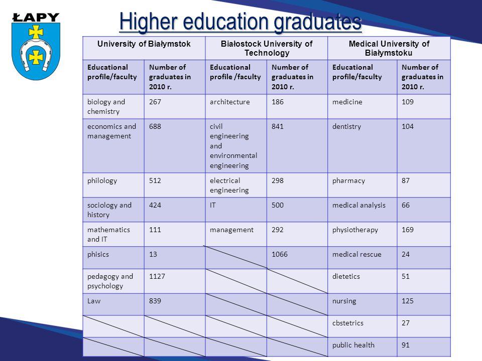Higher education graduates Źródło: na podstawie danych z uczelni wyższych University of BiałymstokBiałostock University of Technology Medical University of Białymstoku Educational profile/faculty Number of graduates in 2010 r.