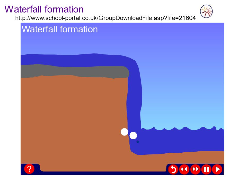 Waterfall formation http://www.school-portal.co.uk/GroupDownloadFile.asp?file=21604