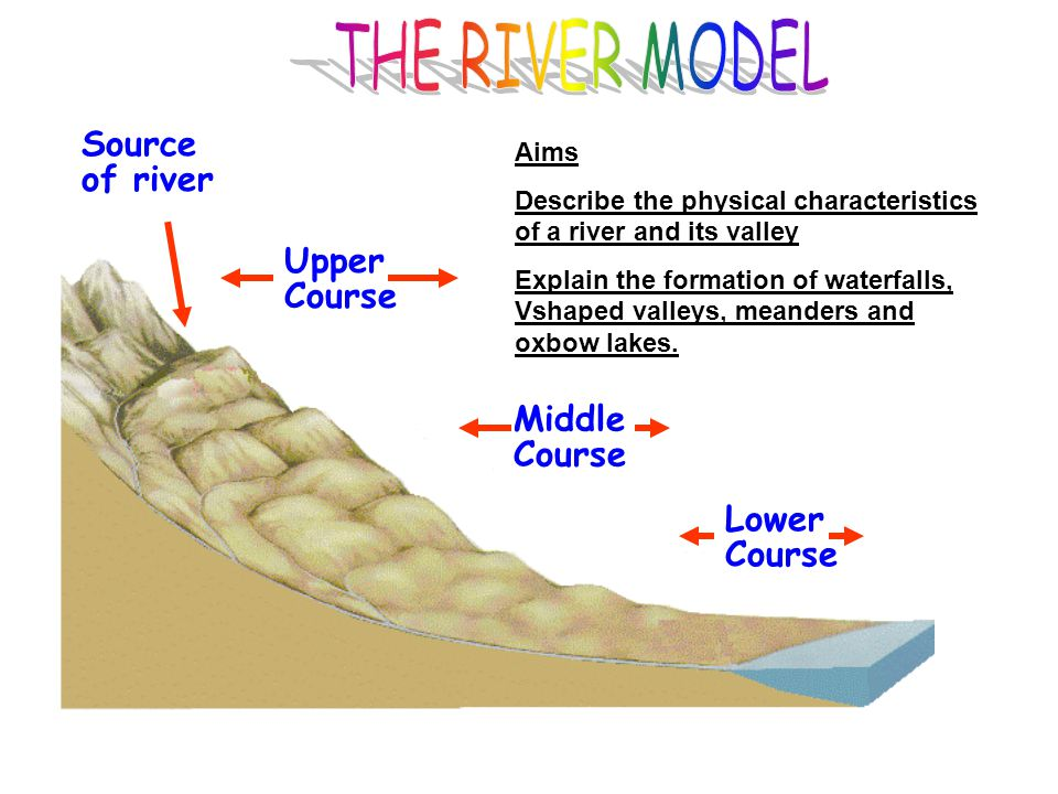 Source of river Upper Course Middle Course Lower Course Aims Describe the physical characteristics of a river and its valley Explain the formation of waterfalls, Vshaped valleys, meanders and oxbow lakes.