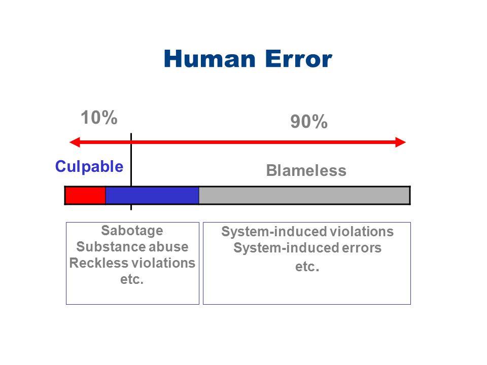 Sabotage Substance abuse Reckless violations etc. System-induced violations System-induced errors etc. Culpable Blameless 10% 90% Human Error