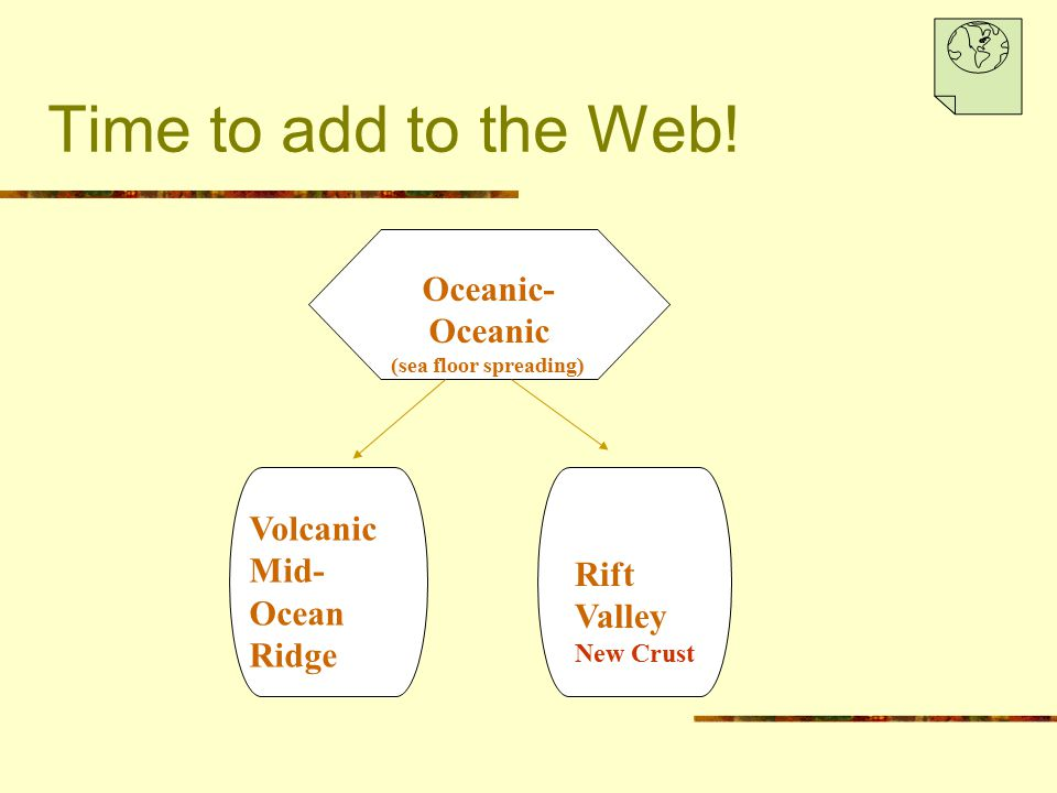 Time to add to the Web! Oceanic- Oceanic (sea floor spreading) Volcanic Mid- Ocean Ridge Rift Valley New Crust