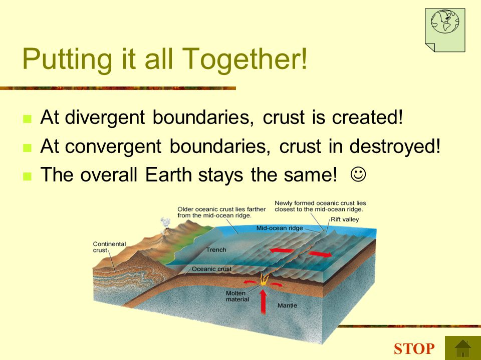 Putting it all Together! At divergent boundaries, crust is created! At convergent boundaries, crust in destroyed! The overall Earth stays the same! ST