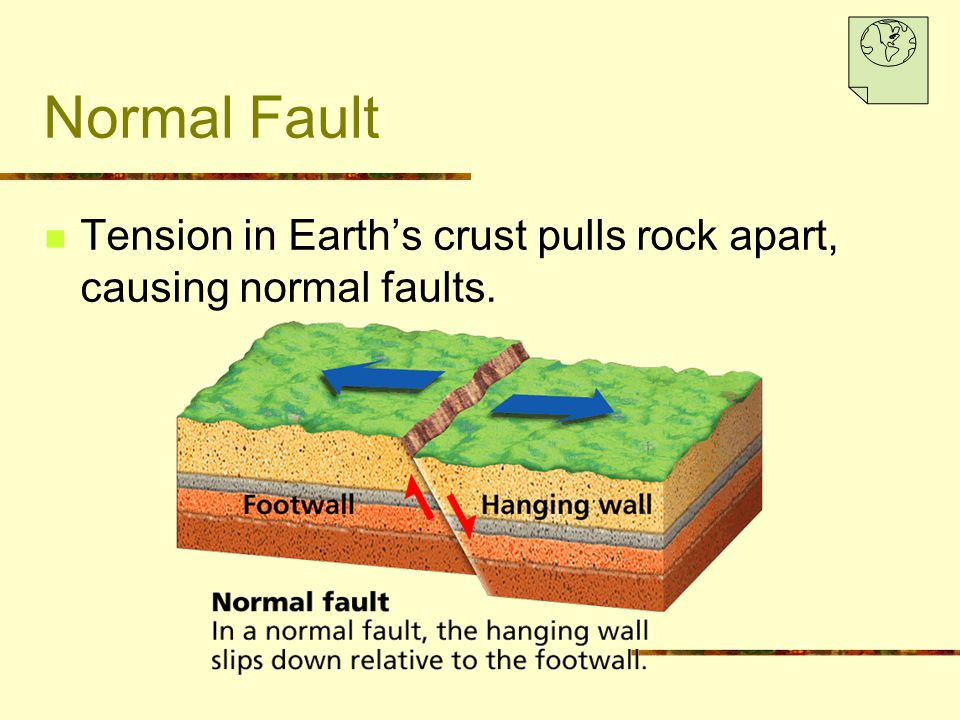 Normal Fault Tension in Earth's crust pulls rock apart, causing normal faults.