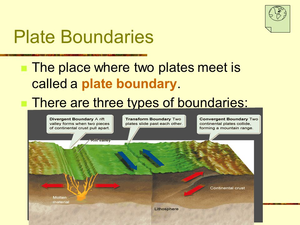Plate Boundaries The place where two plates meet is called a plate boundary. There are three types of boundaries: