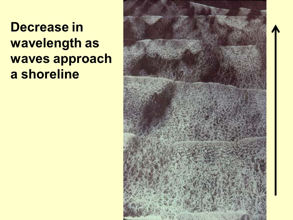 Decrease in wavelength as waves approach a shoreline