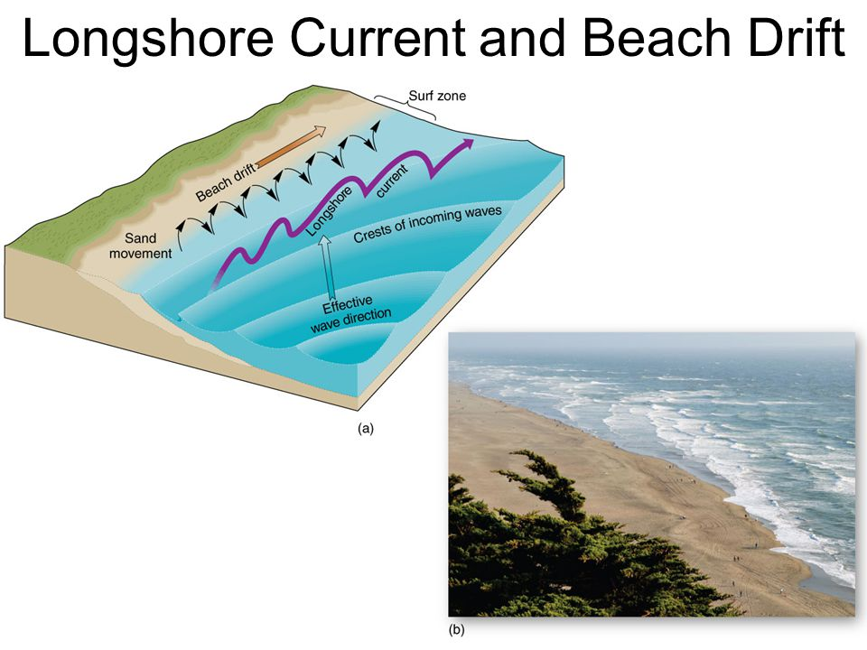 Longshore Current and Beach Drift