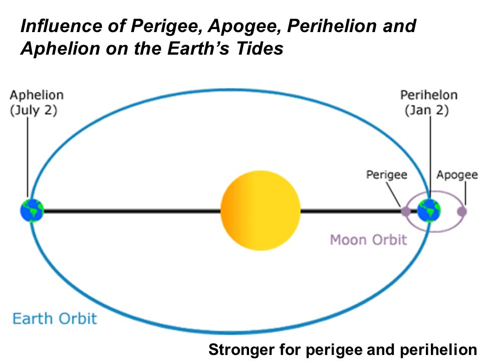 Influence of Perigee, Apogee, Perihelion and Aphelion on the Earth's Tides Stronger for perigee and perihelion