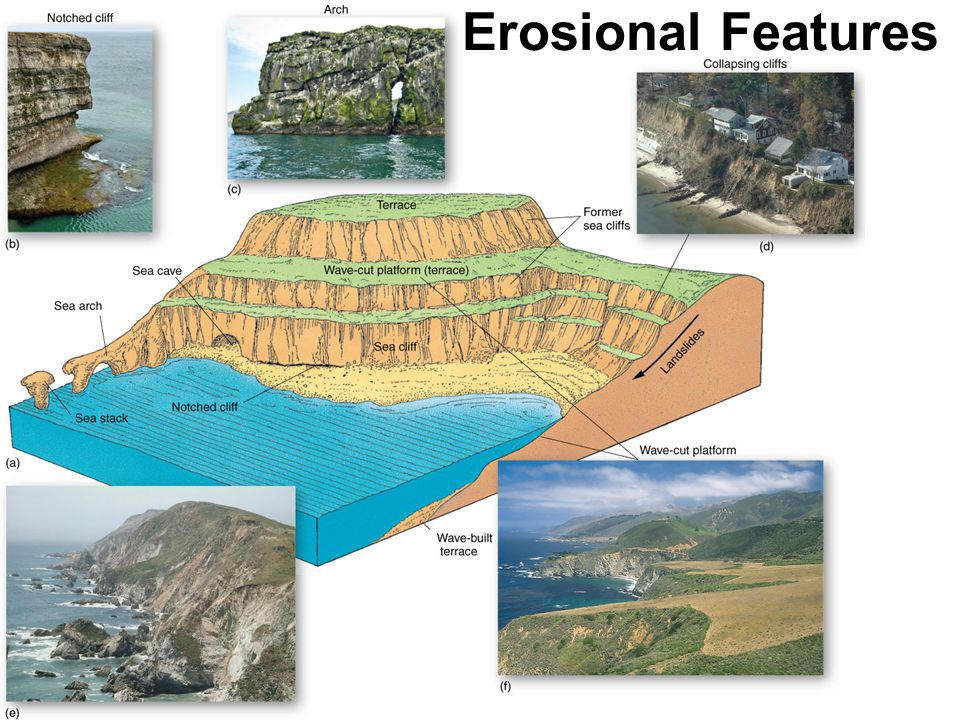 Erosional Features