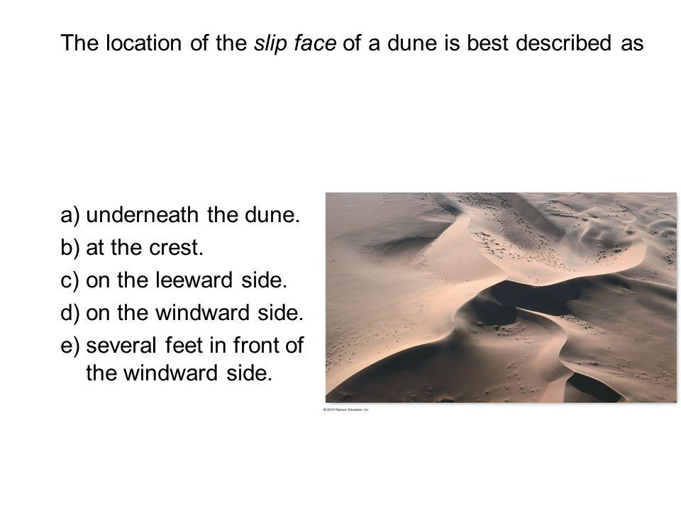 Longshore Current and Beach Drift
