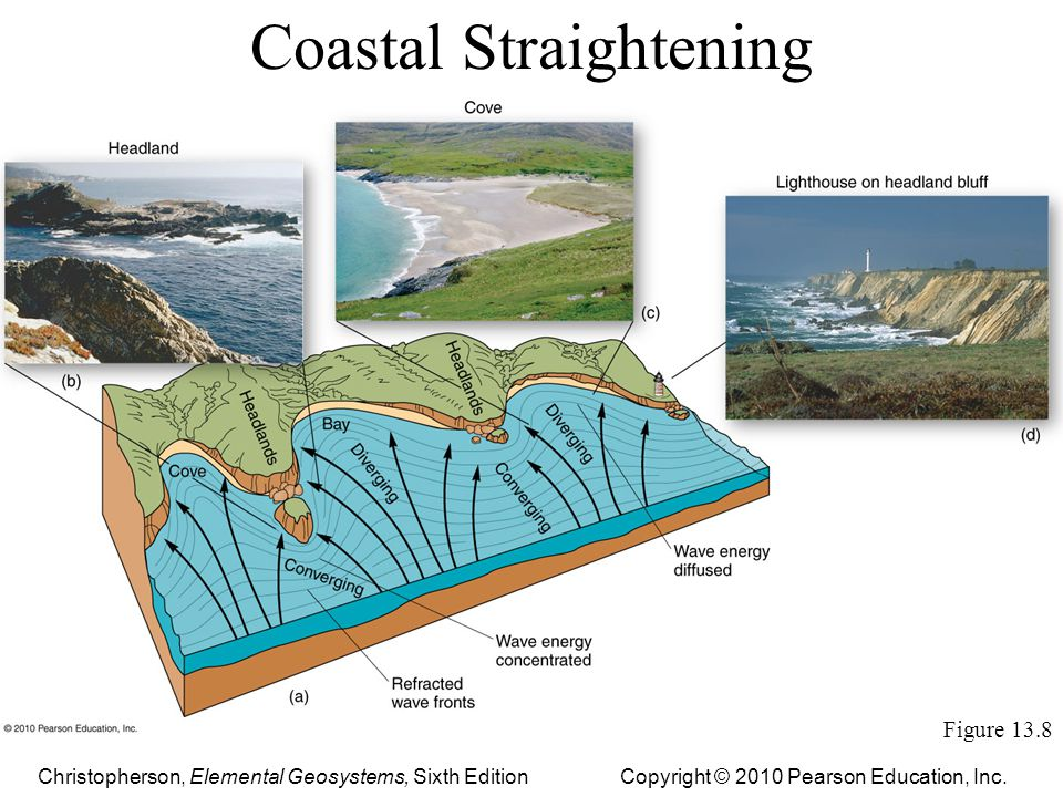 Coastal Straightening Figure 13.8 Copyright © 2010 Pearson Education, Inc.Christopherson, Elemental Geosystems, Sixth Edition