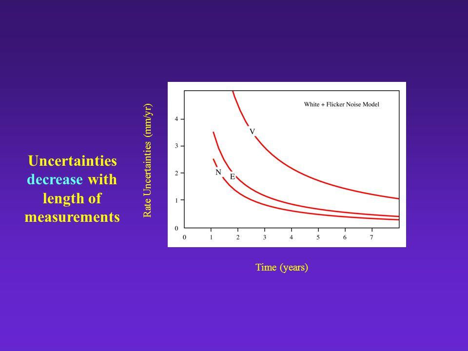 Time (years) Rate Uncertainties (mm/yr) Uncertainties decrease with length of measurements