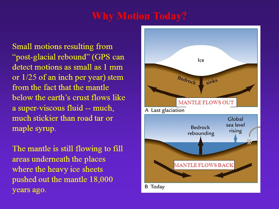 Why Motion Today.