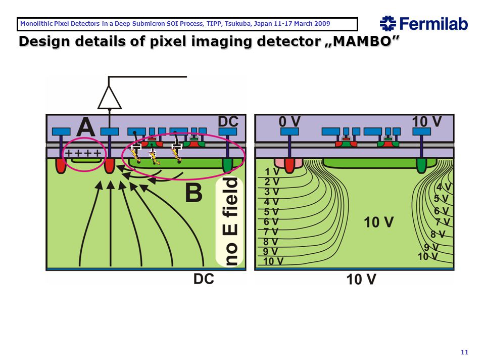 "Monolithic Pixel Detectors in a Deep Submicron SOI Process, TIPP, Tsukuba, Japan 11-17 March 2009 11 Design details of pixel imaging detector ""MAMBO"