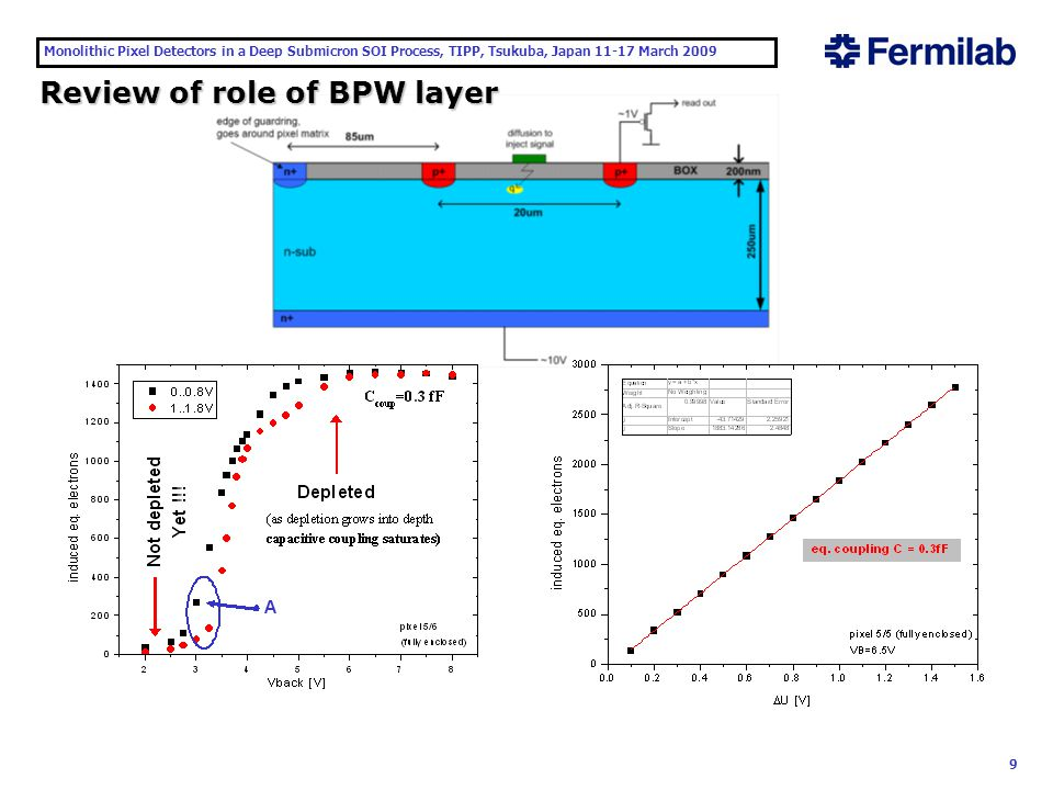 """Monolithic Pixel Detectors in a Deep Submicron SOI Process, TIPP, Tsukuba, Japan 11-17 March 2009 10 Review of role of BPW layer This is not BPW, but contamination that may change effective conduction type to p type directly underneath BOX Generally electric field in the p-on-n detector is not uniform in case of very small p-type implant separated by large lateral distance Potential pockets can be created with no electric field – thus no charge collectio from some regions The distribution of electric field can be improved by increasing effective sizes of implants using BPW islands Smaller distances between BPW islands may lead to shorts, especially if some residual p-type effective """"doping occurs underneath the BOX"""