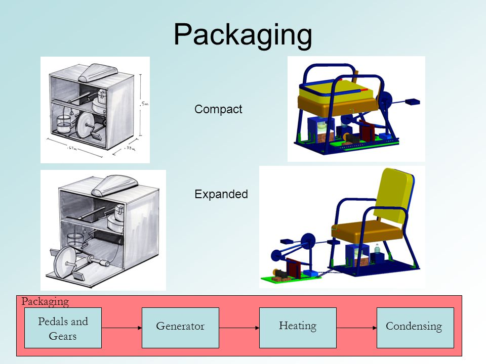 Packaging Pedals and Gears Generator Heating Condensing Packaging Compact Expanded