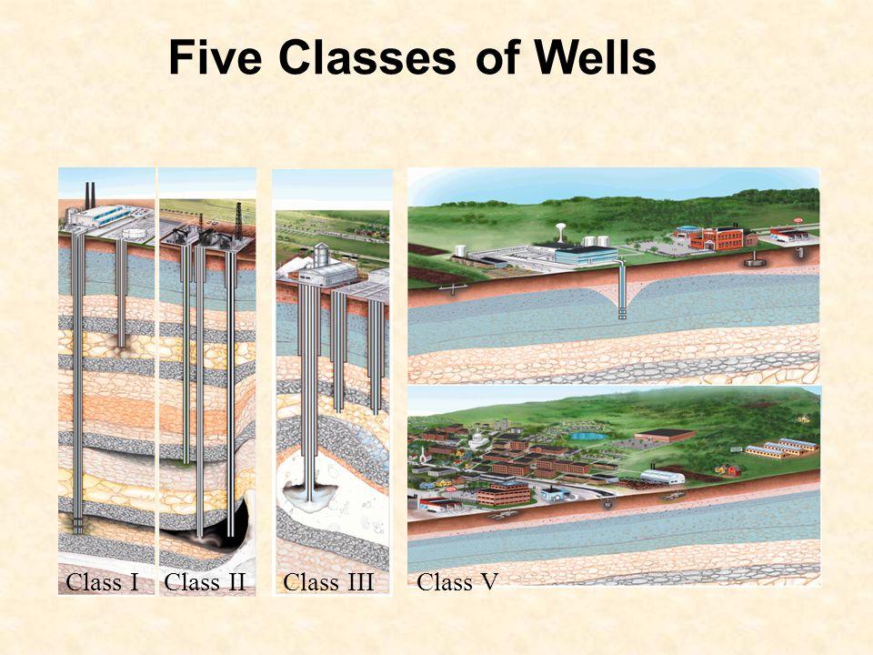 Five Classes of Wells Class IClass II Class IIIClass V