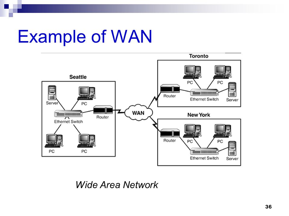 Example of WAN Wide Area Network 36