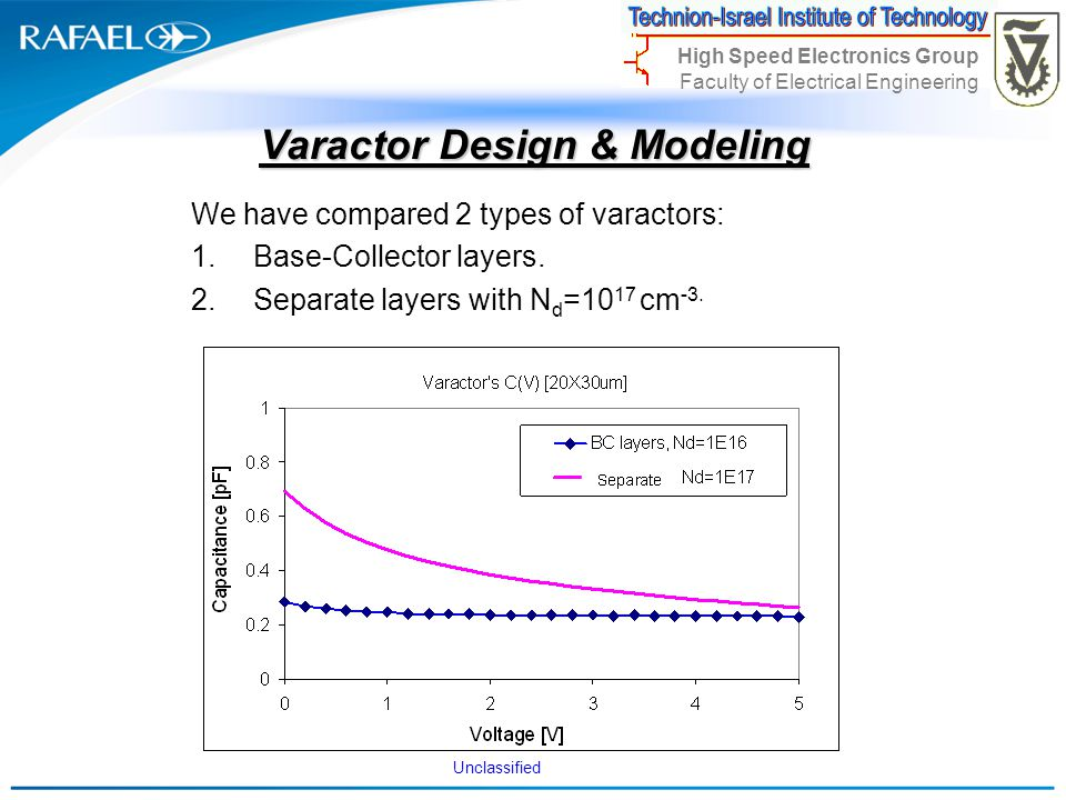 Unclassified High Speed Electronics Group Faculty of Electrical Engineering Varactor Design & Modeling We have compared 2 types of varactors: 1.Base-C