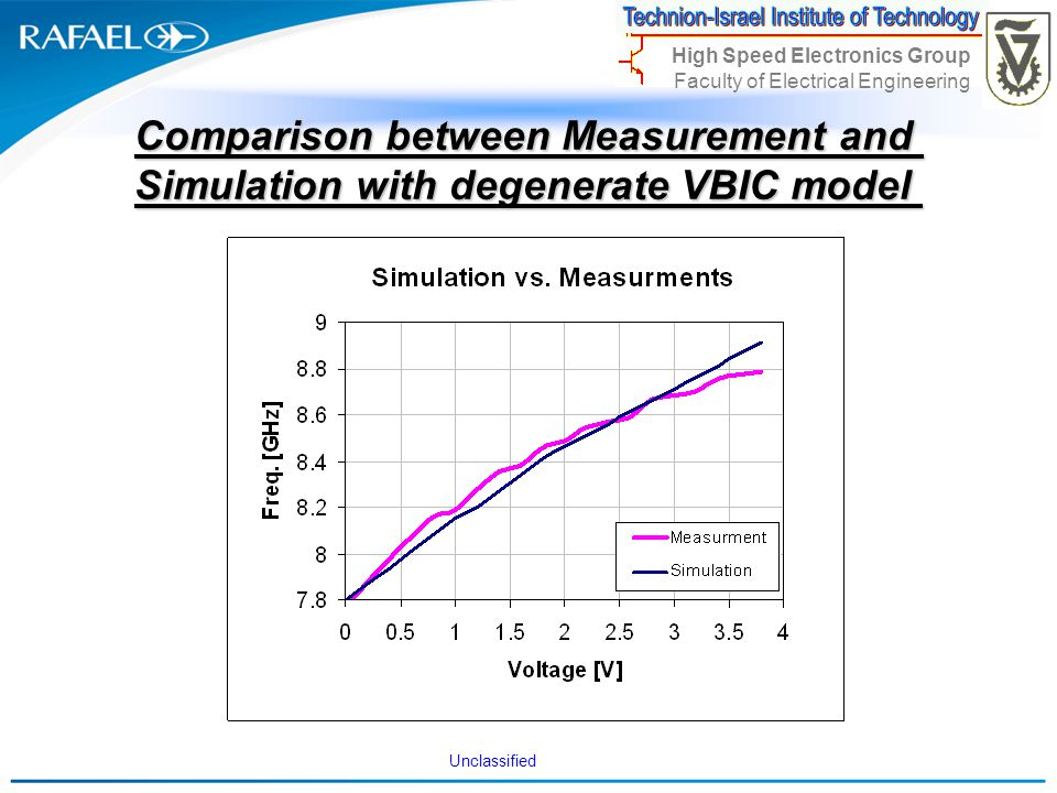 Unclassified High Speed Electronics Group Faculty of Electrical Engineering Comparison between Measurement and Simulation with degenerate VBIC model