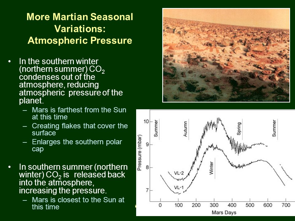 PTYS/ASTR 206Mars (cont.) 3/27/07 More Martian Seasonal Variations: Atmospheric Pressure In the southern winter (northern summer) CO 2 condenses out of the atmosphere, reducing atmospheric pressure of the planet.