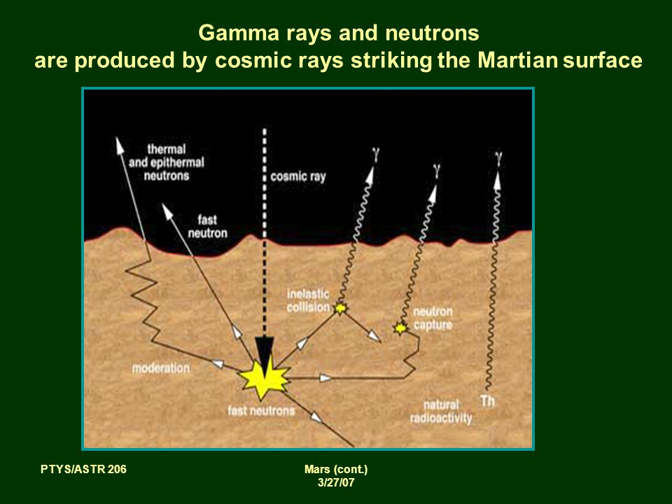PTYS/ASTR 206Mars (cont.) 3/27/07 Gamma rays and neutrons are produced by cosmic rays striking the Martian surface