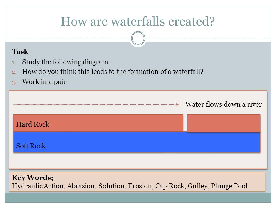 How are waterfalls created. Task 1. Study the following diagram 2.