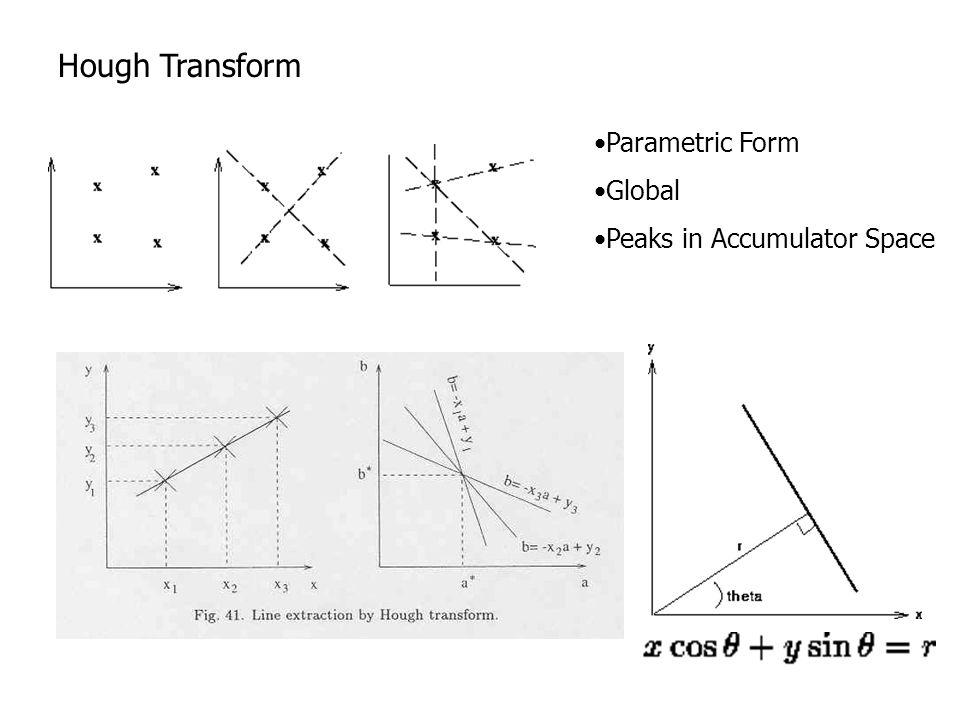 Hough Transform Parametric Form Global Peaks in Accumulator Space