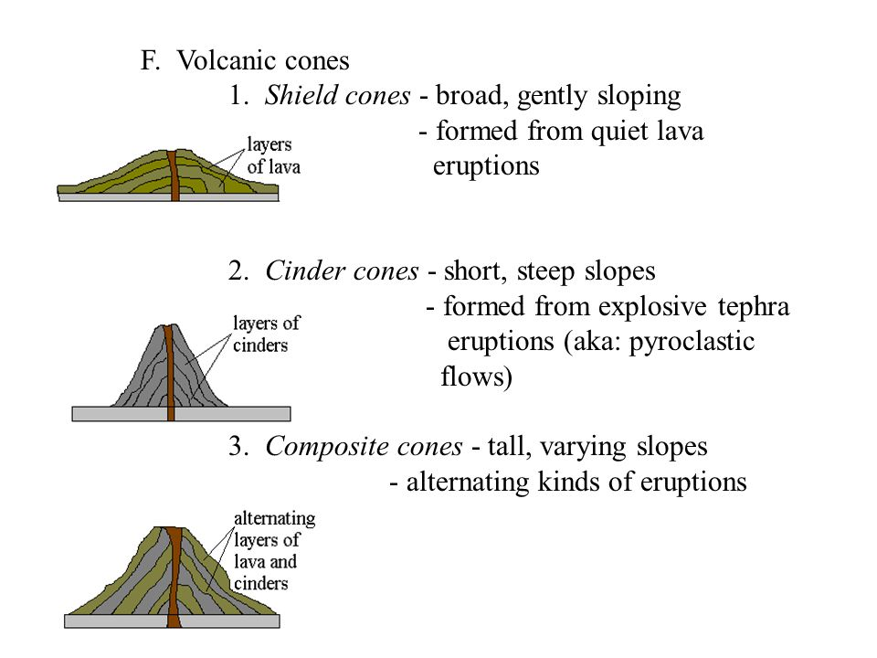 F. Volcanic cones 1. Shield cones - broad, gently sloping - formed from quiet lava eruptions 2. Cinder cones - short, steep slopes - formed from explo