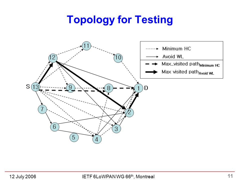 11 IETF 6LoWPAN WG 66 th, Montreal12 July 2006 Topology for Testing