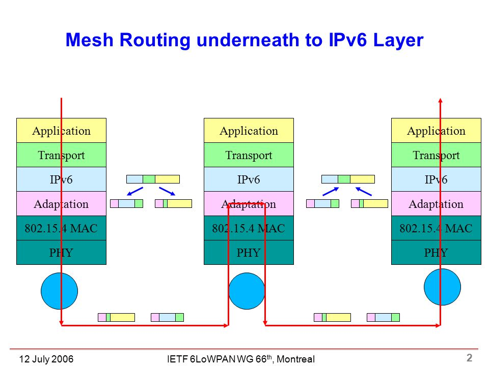 2 IETF 6LoWPAN WG 66 th, Montreal12 July 2006 Mesh Routing underneath to IPv6 Layer PHY 802.15.4 MAC Adaptation IPv6 Transport Application PHY 802.15.4 MAC Adaptation IPv6 Transport Application PHY 802.15.4 MAC Adaptation IPv6 Transport Application
