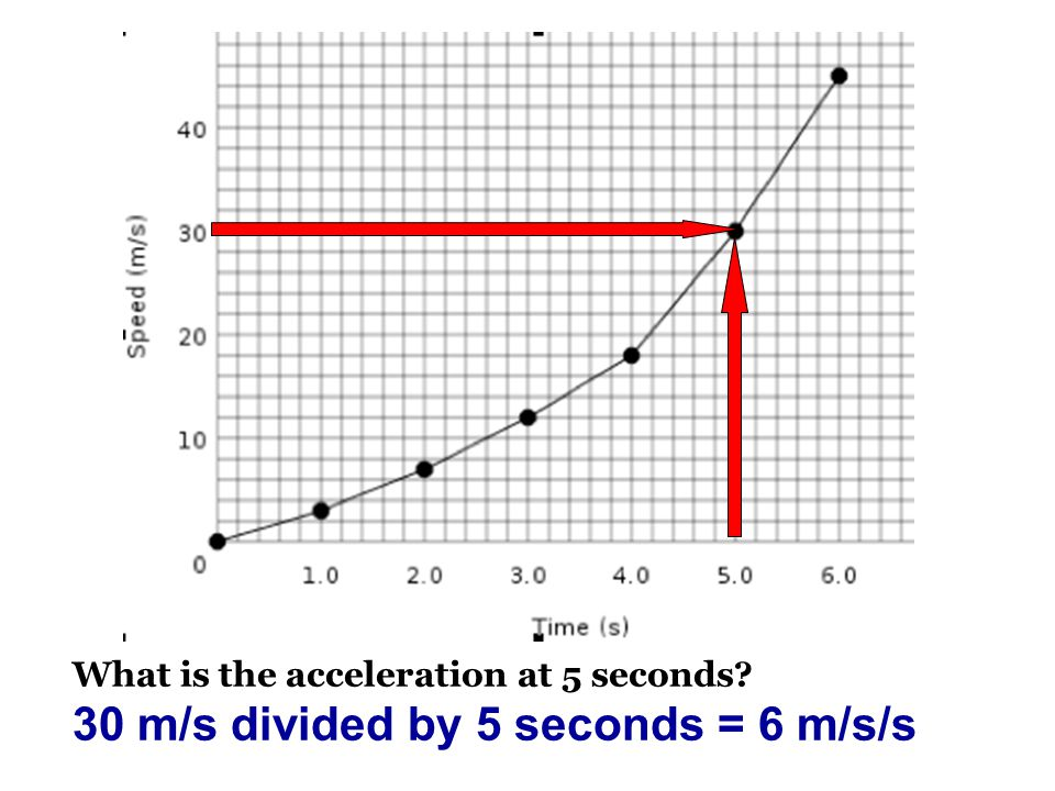 What is the acceleration at 5 seconds? 30 m/s divided by 5 seconds = 6 m/s/s