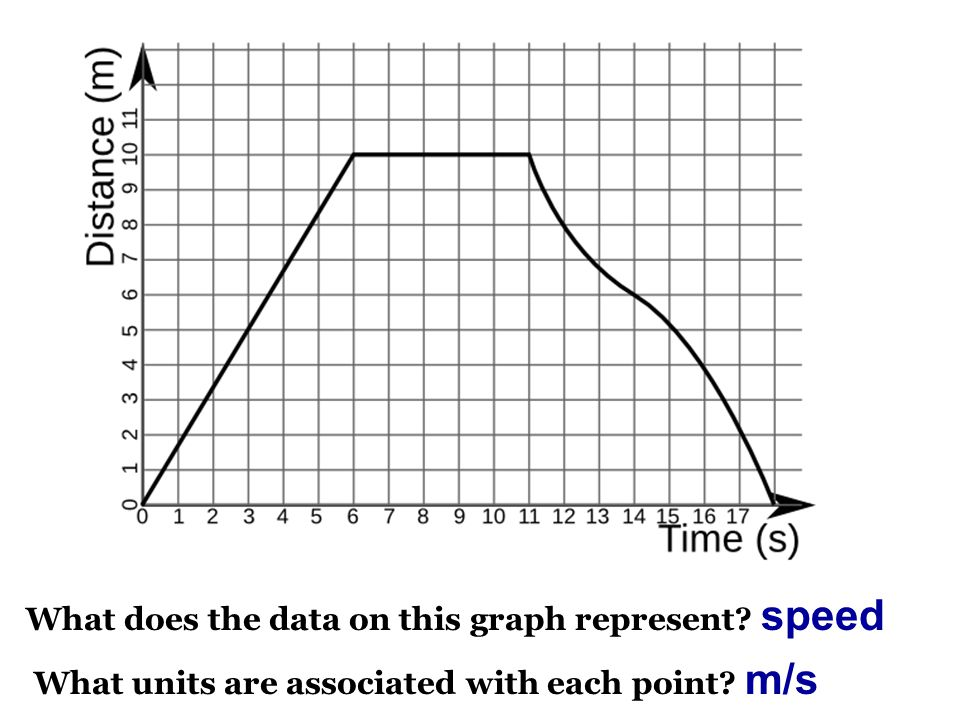 What does the data on this graph represent? speed What units are associated with each point? m/s