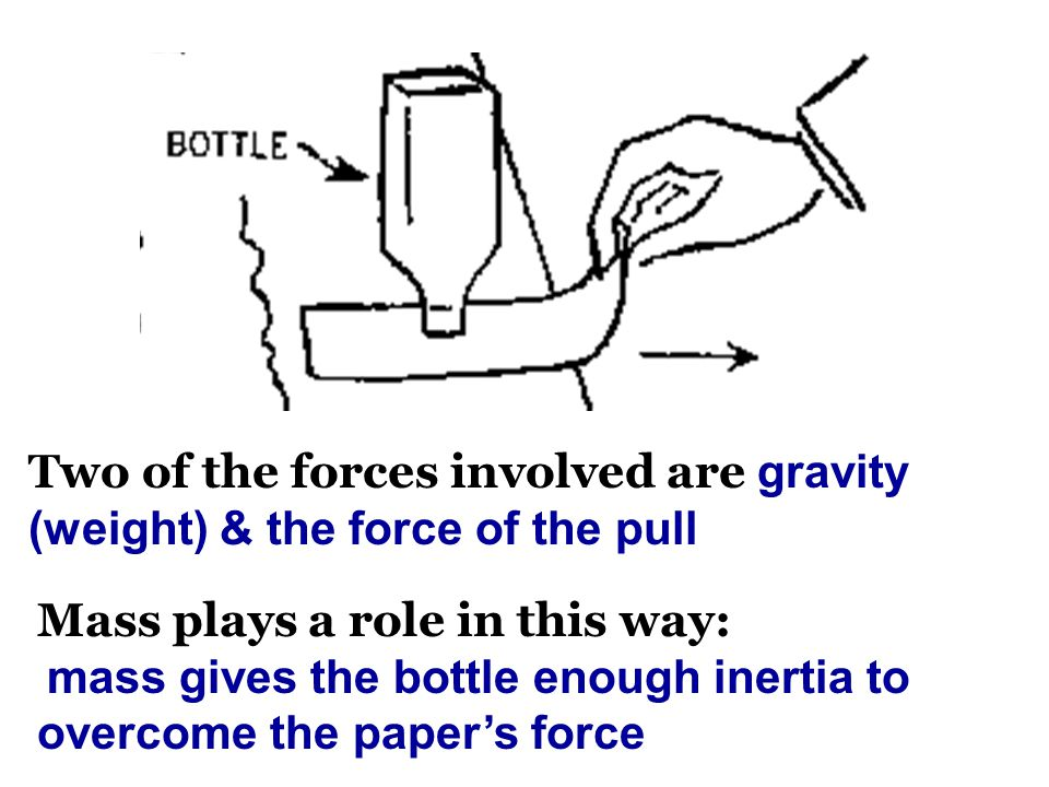 Two of the forces involved are gravity (weight) & the force of the pull Mass plays a role in this way: mass gives the bottle enough inertia to overcome the paper's force