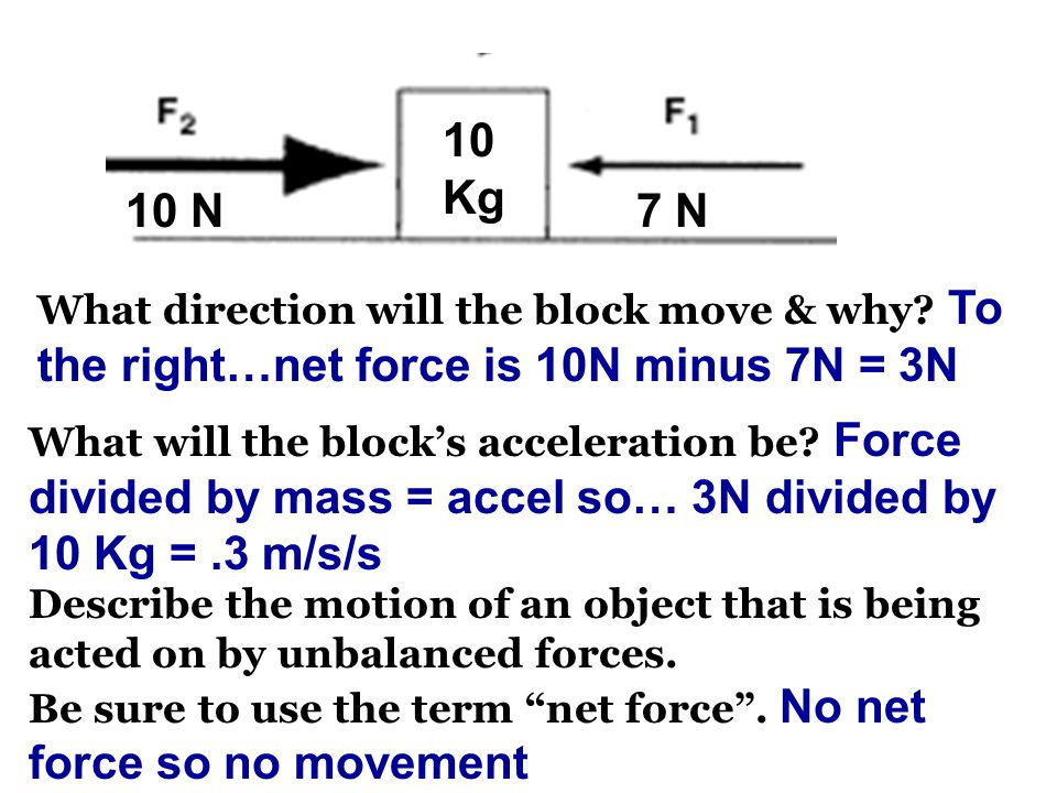 10 N7 N What direction will the block move & why.