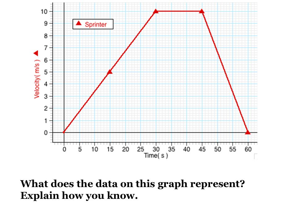 What does the data on this graph represent? Explain how you know.