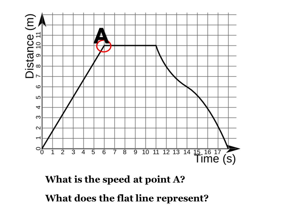 What is the speed at point A What does the flat line represent