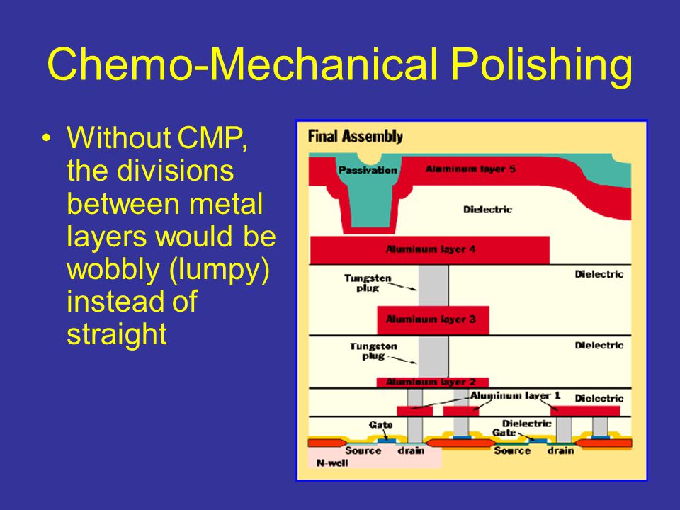 Chemo-Mechanical Polishing Without CMP, the divisions between metal layers would be wobbly (lumpy) instead of straight