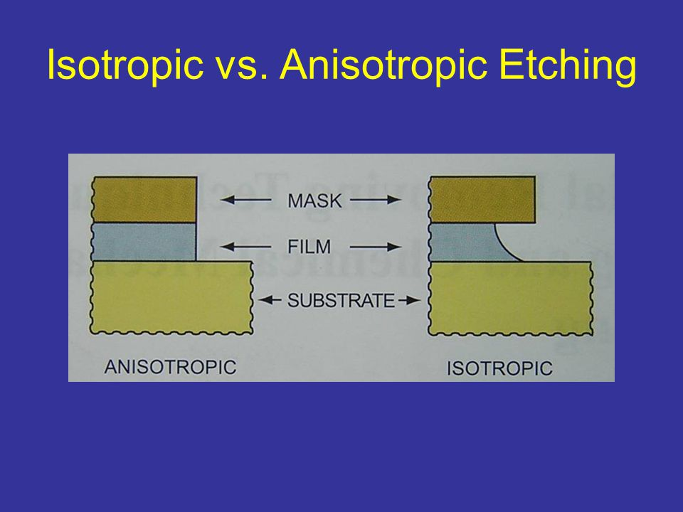 Photoresist Application Exposure/ Developing Deposition/ Growth or Etching Photoresist Etching Building Devices
