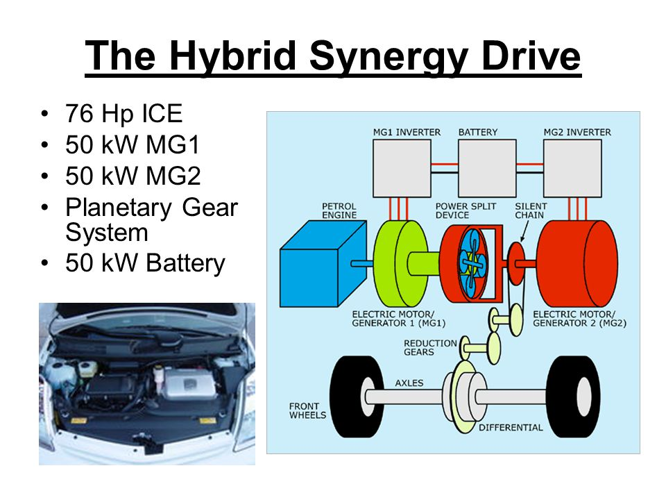 The Hybrid Synergy Drive 76 Hp ICE 50 kW MG1 50 kW MG2 Planetary Gear System 50 kW Battery