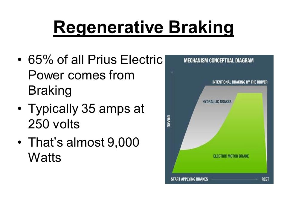 Regenerative Braking 65% of all Prius Electric Power comes from Braking Typically 35 amps at 250 volts That's almost 9,000 Watts
