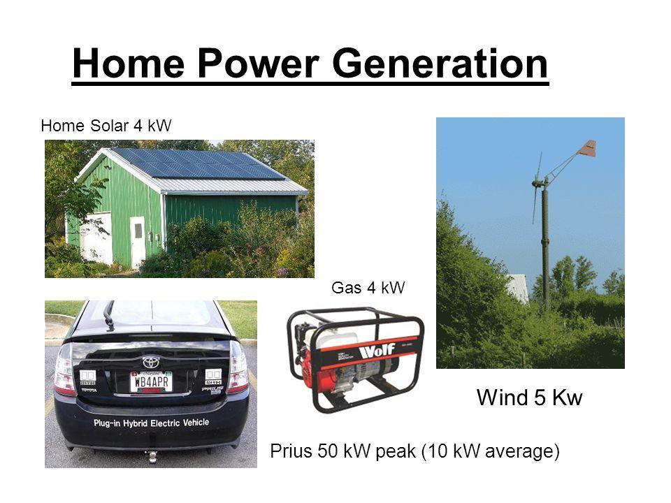 Home Power Generation Home Solar 4 kW Prius 50 kW peak (10 kW average) Wind 5 Kw Gas 4 kW