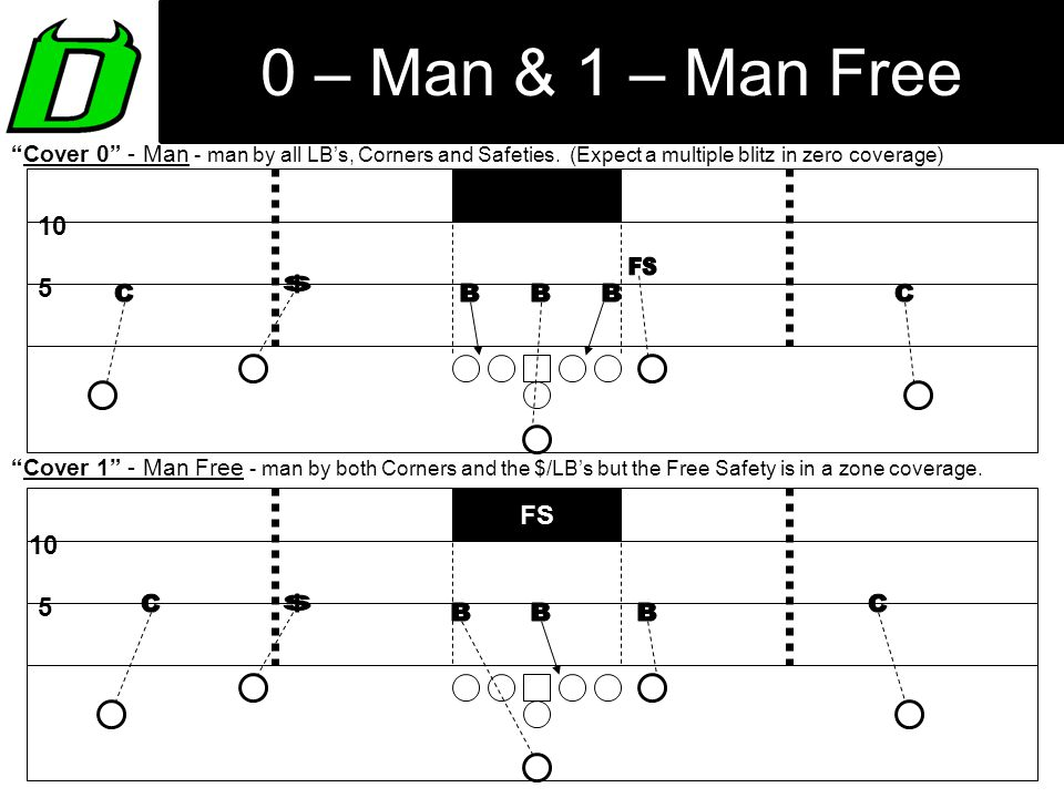"""0 – Man & 1 – Man Free """"Cover 1"""" ‑ Man Free ‑ man by both Corners and the $/LB's but the Free Safety is in a zone coverage. 5 10 FS """"Cover 0"""" ‑ Man ‑"""