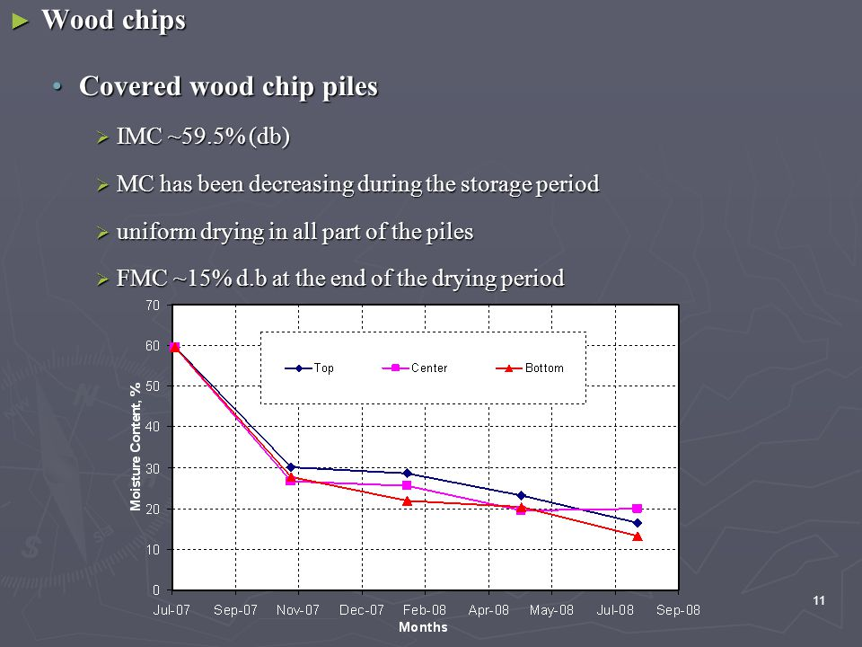 11 ► Wood chips Covered wood chip pilesCovered wood chip piles  IMC ~59.5% (db)  MC has been decreasing during the storage period  uniform drying in all part of the piles  FMC ~15% d.b at the end of the drying period