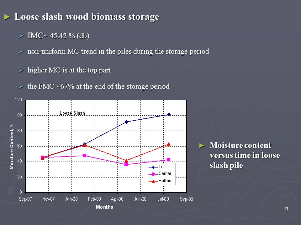 13 ► Loose slash wood biomass storage  IMC~ 45.42 % (db)  non-uniform MC trend in the piles during the storage period  higher MC is at the top part  the FMC ~67% at the end of the storage period ► Moisture content versus time in loose slash pile