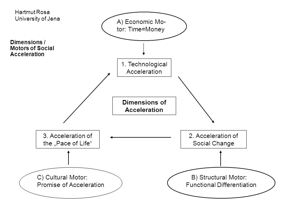 "Dimensions of Acceleration 3. Acceleration of the ""Pace of Life"" 2. Acceleration of Social Change 1. Technological Acceleration C) Cultural Motor: Pro"