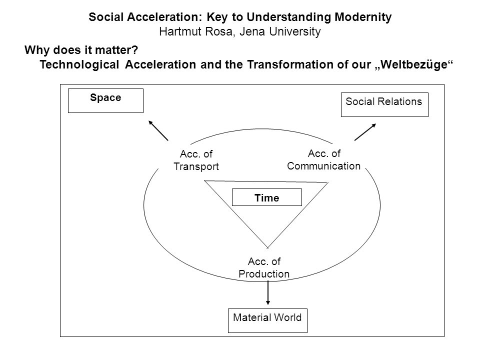 Social Acceleration: Key to Understanding Modernity Hartmut Rosa, Jena University Why does it matter? Technological Acceleration and the Transformatio