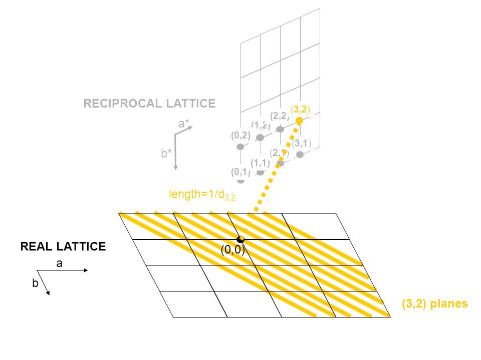 (0,0) (3,2) planes REAL LATTICE RECIPROCAL LATTICE (0,1) (1,1) (2,1) (3,1) a* b* a b (1,2) (0,2) (2,2) (3,2) length=1/d 3,2