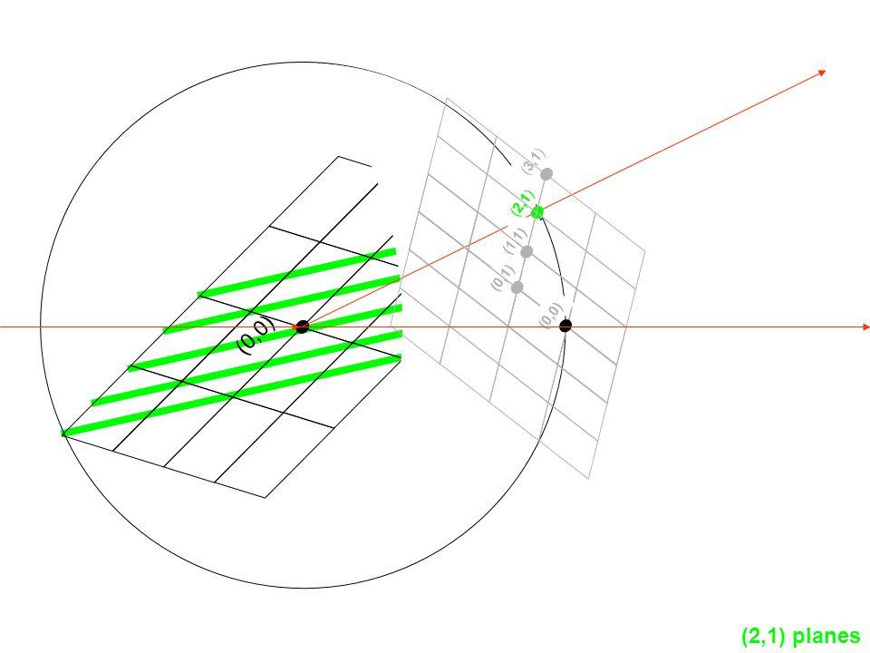 (2,1) planes (0,1) (1,1) (2,1) (3,1) (0,0)