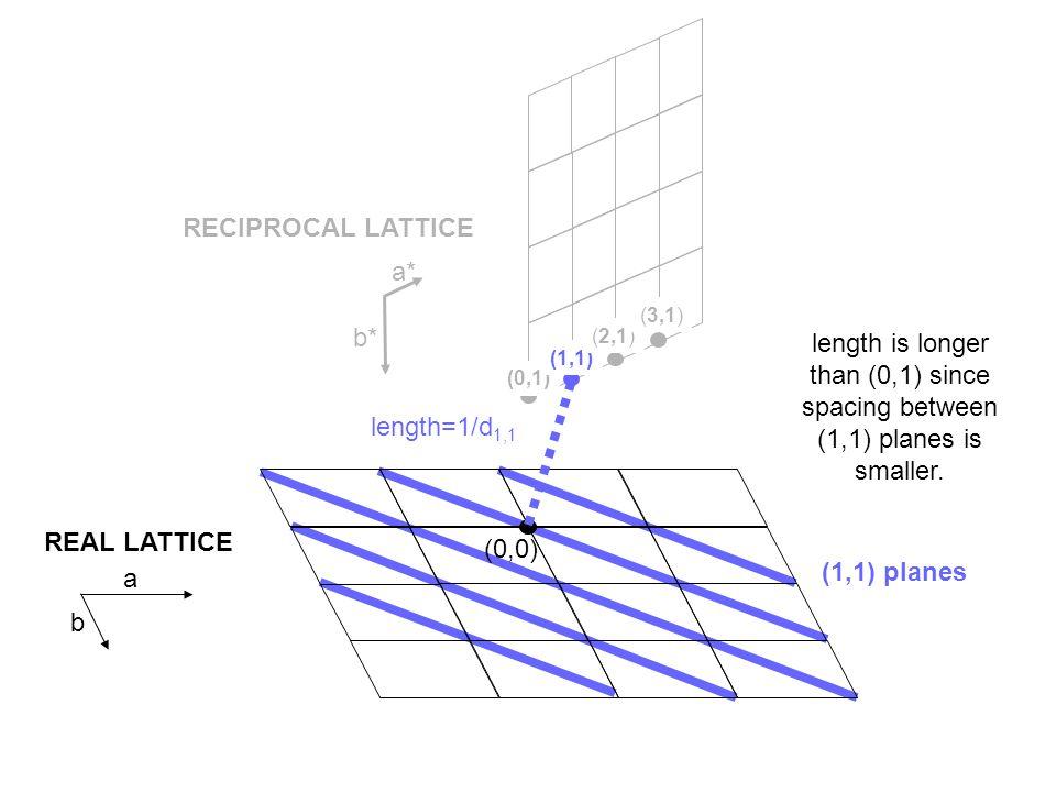 (0,0) (0,1) (1,1) (2,1) (3,1) (0,0) (0,1) planes n =2dsin  